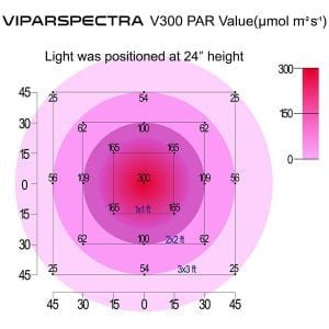 Viparspectra 300 PAR Value