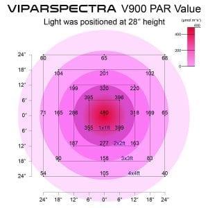 Viparspectra 900W PAR value
