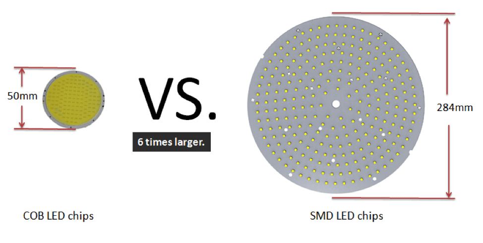 COB LED chips vs SMD LED chips