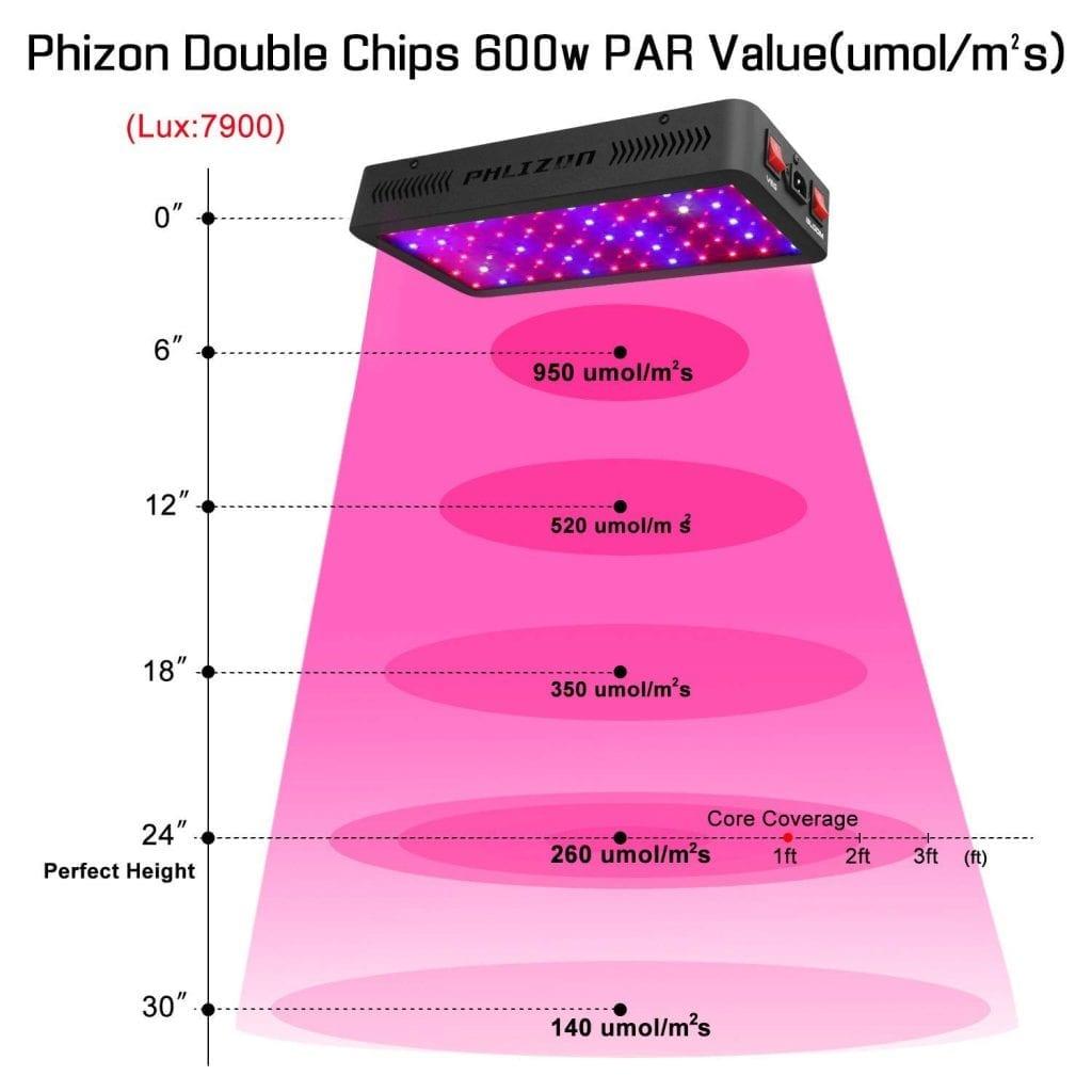 Phlizon Newest 600w Par Values