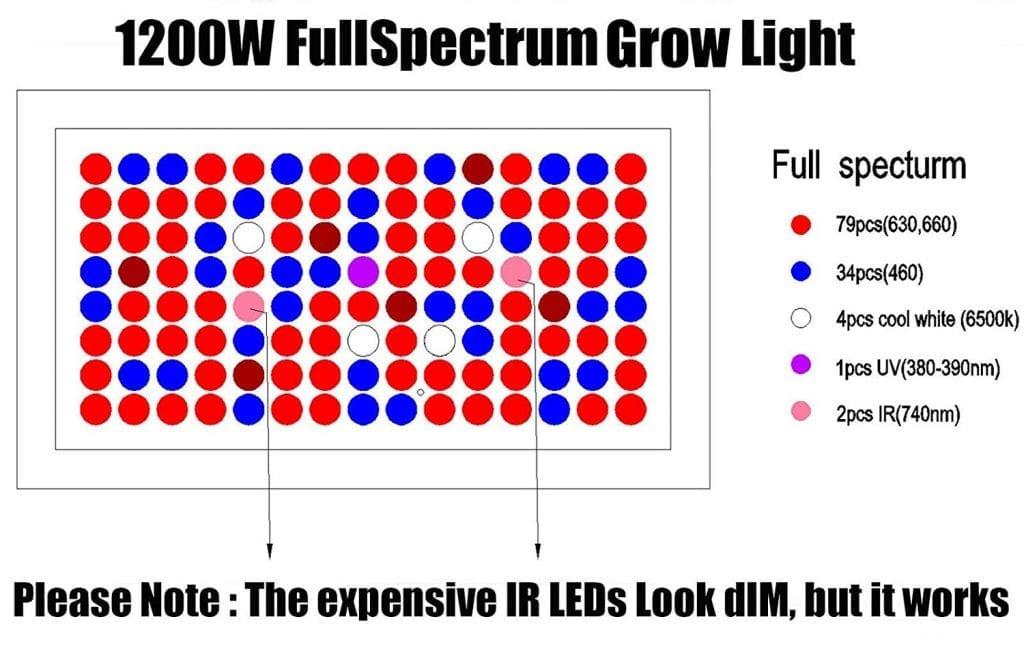 Phlizon Newest 1200w full spectrum