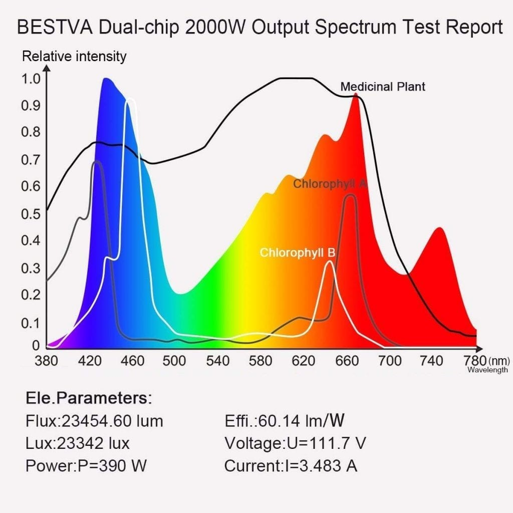 BESTVA DC Series 2000w Spectrum