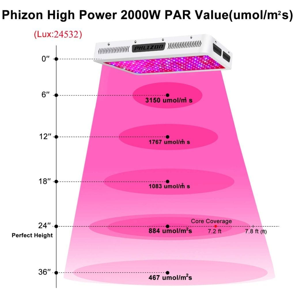 Phlizon Newest 2000w review - PAR value