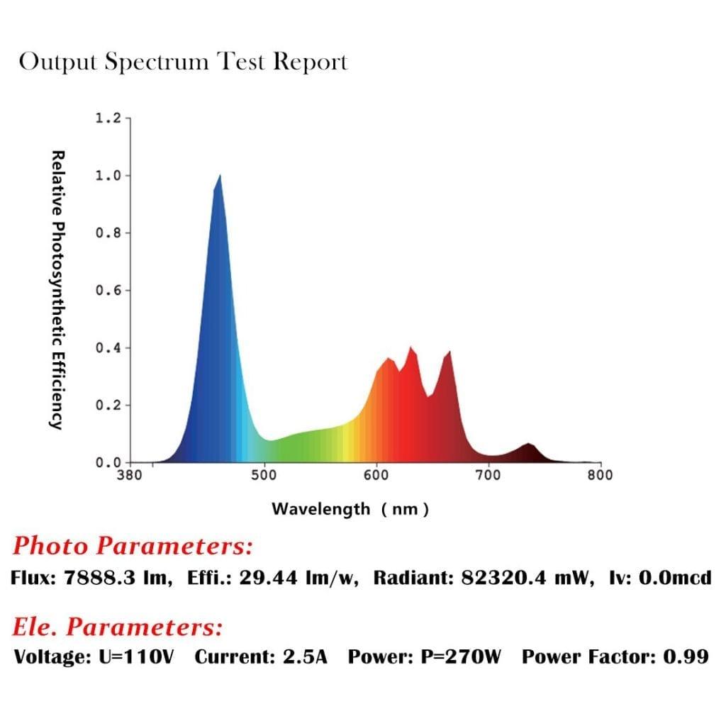 Spectrum report