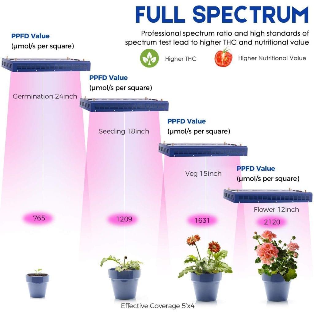 Meizhi 1200w full spectrum