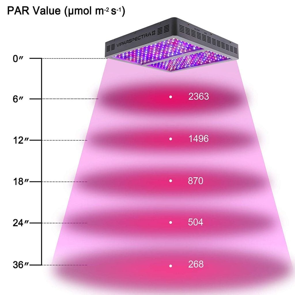 Viparspectra 1200w PAR value at height